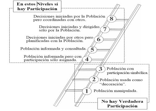 escalera-participacic3b3n-r-hart1